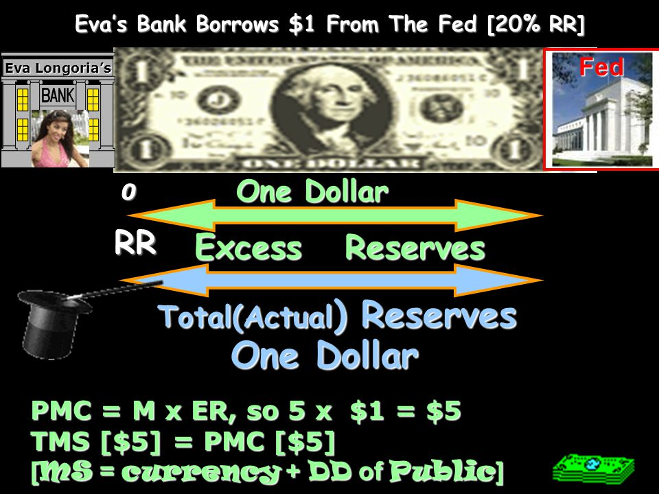 Eva's Bank Borrows $1 From The Fed [20% RR] Total(Actual) Reserves